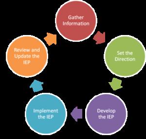 5 steps of IEP